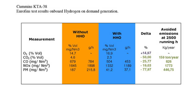 Nitrogen monoxide NOx, Carbon Monoxide CO, emission reduction by hydrogen HHO