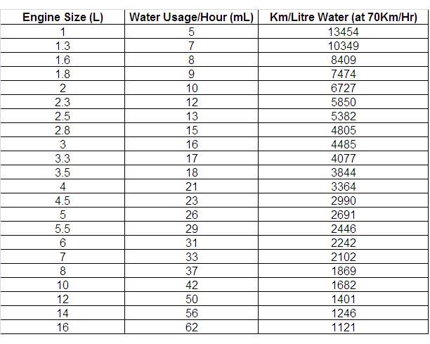 Consommation d'eau dans les générateurs d'hydrogène