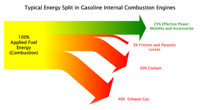 energy losses in internal combustion engine