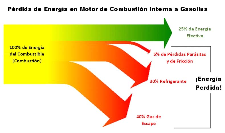 pérdidas de energía en el motor