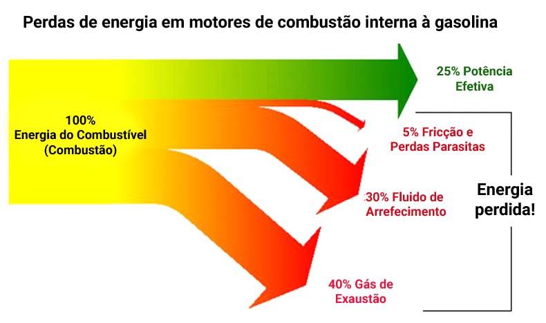 perdas de energia no motor