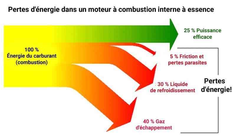 Modifier pertes d'énergie dans le moteur